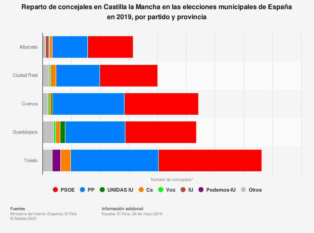 Estadística: Reparto de concejales en Castilla la Mancha en las elecciones municipales de España en 2019, por partido y provincia | Statista