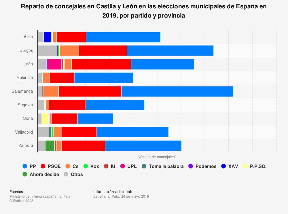 Estadística: Reparto de concejales en Castila y León en las elecciones municipales de España en 2019, por partido y provincia | Statista