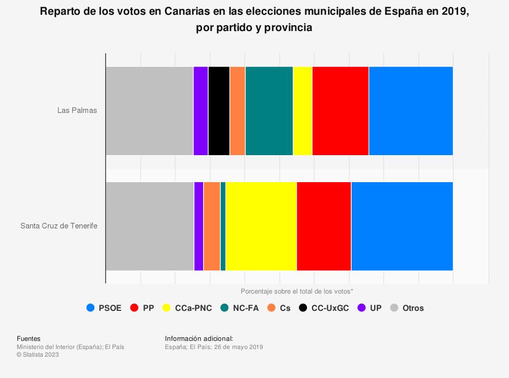 Estadística: Reparto de los votos en Canarias en las elecciones municipales de España en 2019, por partido y provincia | Statista