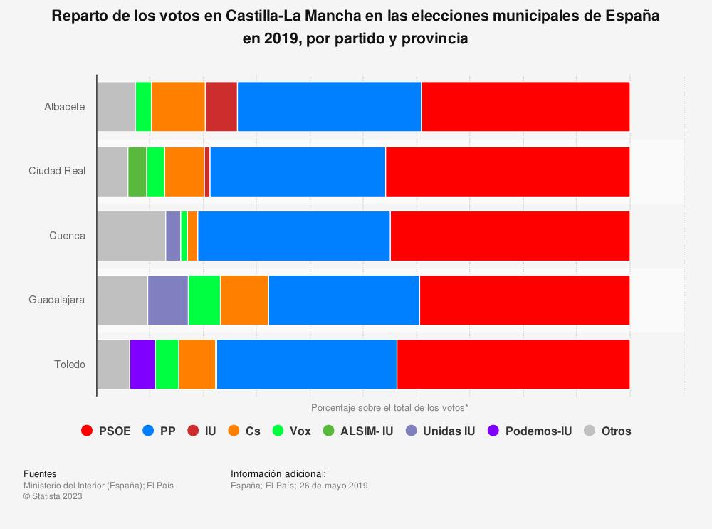 Estadística: Reparto de los votos en Castilla-La Mancha en las elecciones municipales de España en 2019, por partido y provincia | Statista