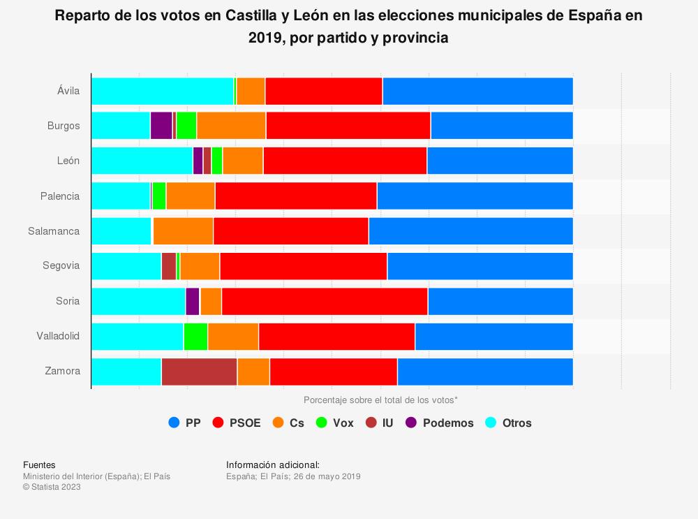 Estadística: Reparto de los votos en Castilla y León en las elecciones municipales de España en 2019, por partido y provincia | Statista