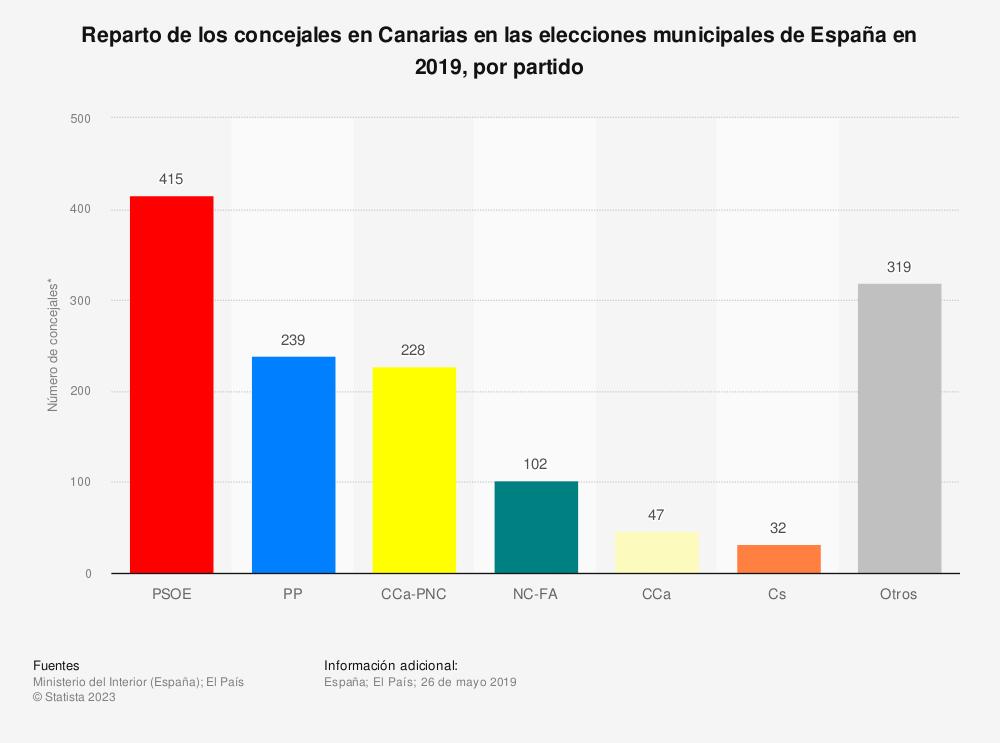 Estadística: Reparto de los concejales en Canarias en las elecciones municipales de España en 2019, por partido | Statista