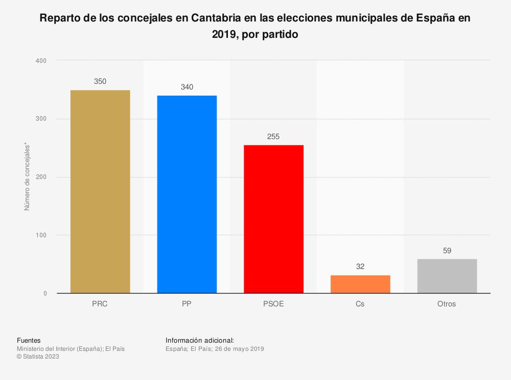 Estadística: Reparto de los concejales en Cantabria en las elecciones municipales de España en 2019, por partido | Statista