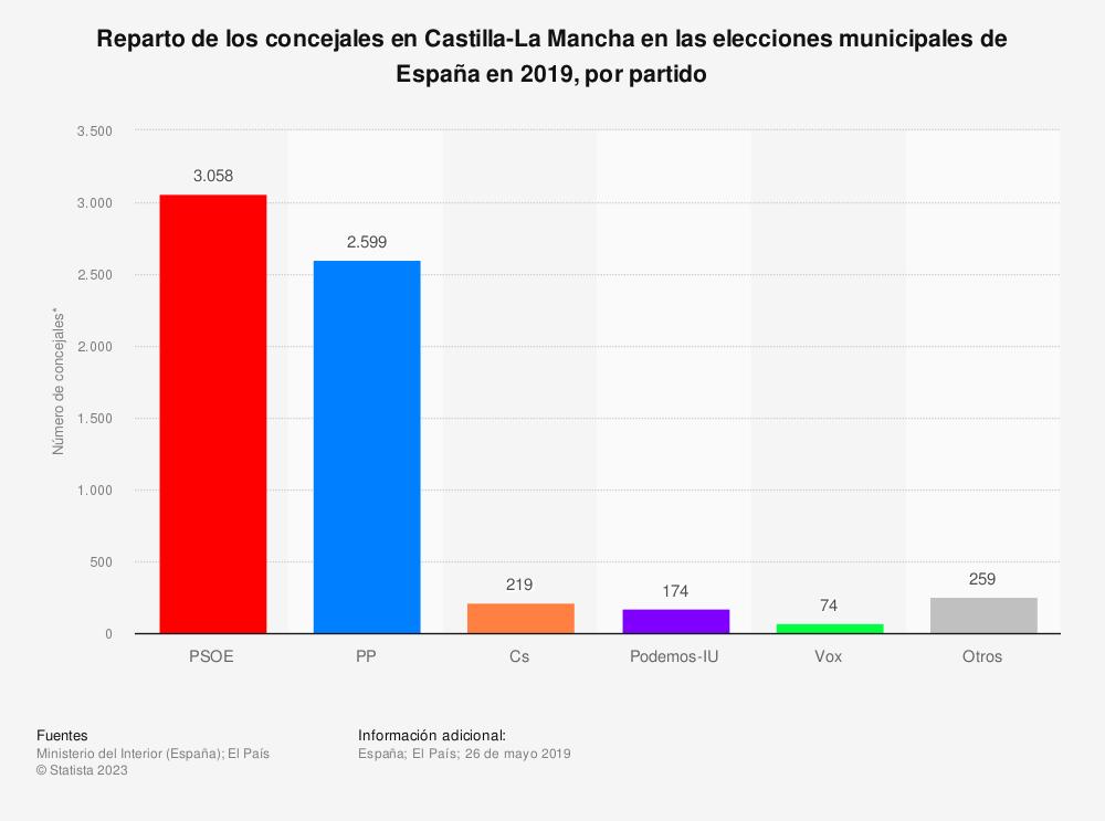 Estadística: Reparto de los concejales en Castilla-La Mancha en las elecciones municipales de España en 2019, por partido | Statista