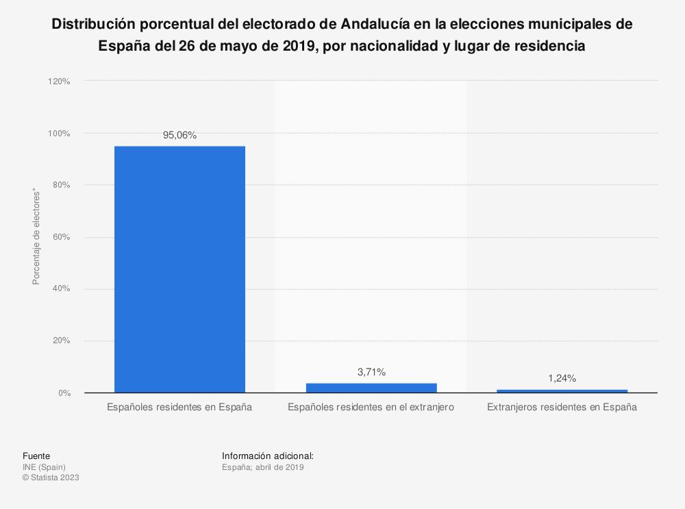 Estadística: Distribución porcentual del electorado de Andalucía en la elecciones municipales de España del 26 de mayo de 2019, por nacionalidad y lugar de residencia | Statista