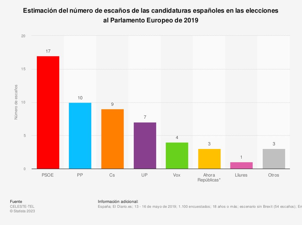 Estadística: Estimación del número de escaños de las candidaturas españoles en las elecciones al Parlamento Europeo de 2019 | Statista