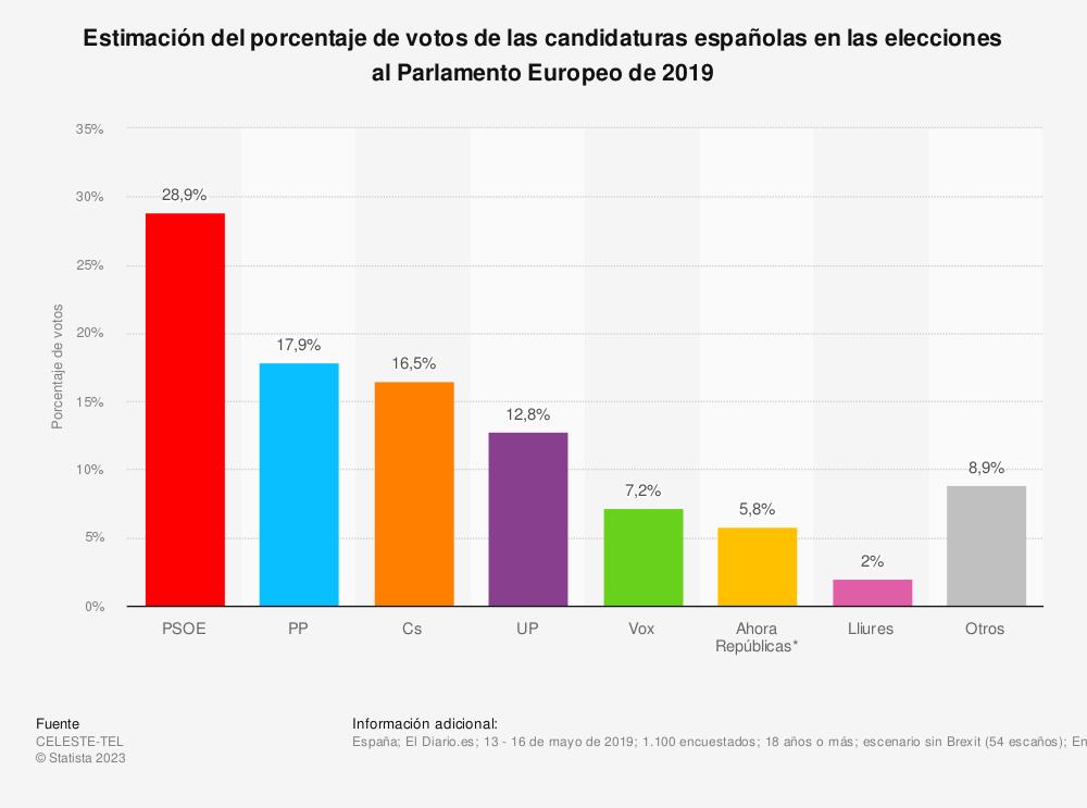 Estadística: Estimación del porcentaje de votos de las candidaturas españolas en las elecciones al Parlamento Europeo de 2019 | Statista