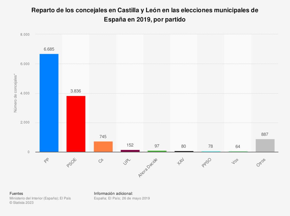 Estadística: Reparto de los concejales en Castilla y León en las elecciones municipales de España en 2019, por partido | Statista