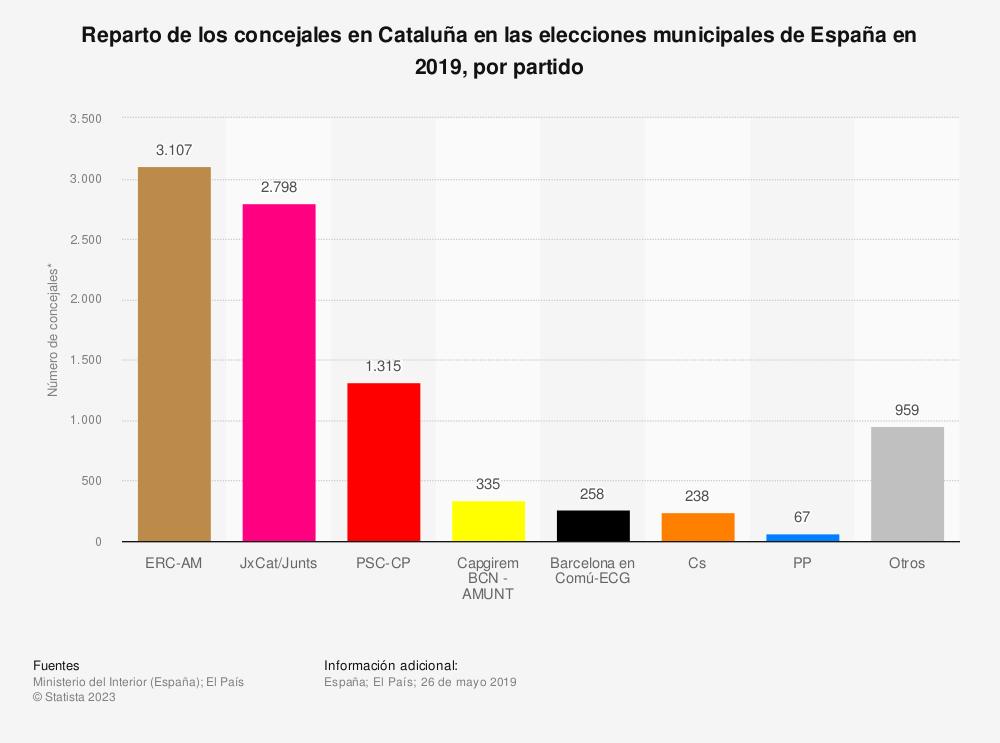 Estadística: Reparto de los concejales en Cataluña en las elecciones municipales de España en 2019, por partido | Statista