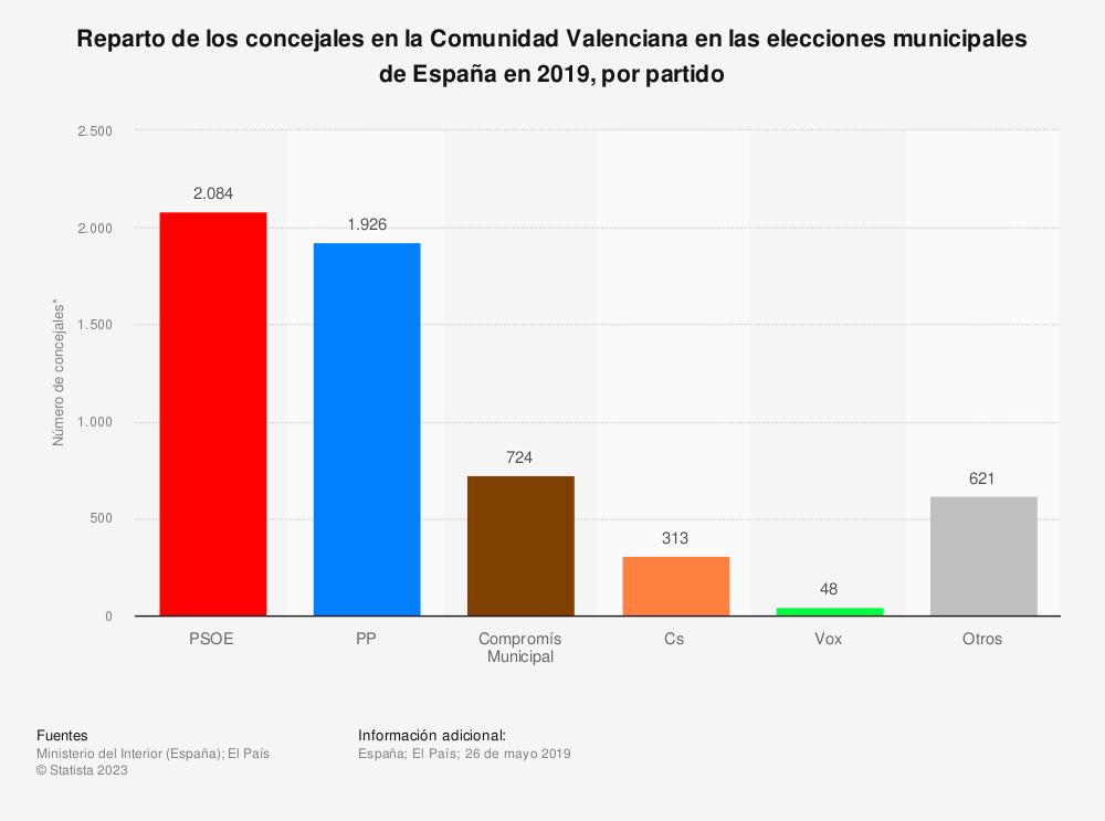 Estadística: Reparto de los concejales en la Comunidad Valenciana en las elecciones municipales de España en 2019, por partido | Statista