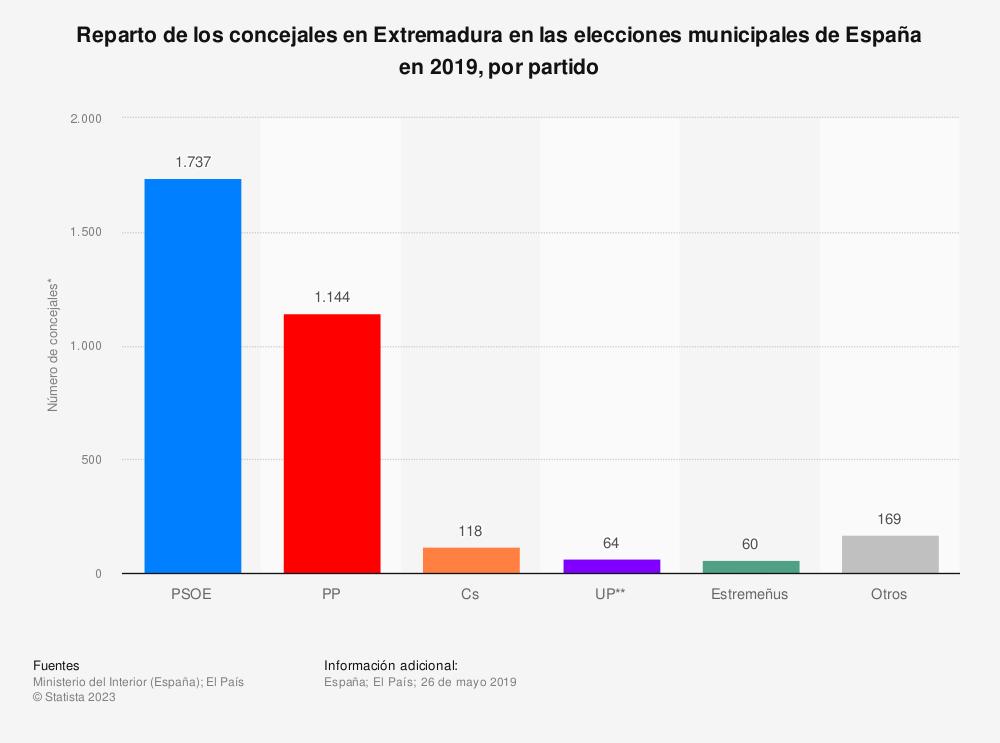 Estadística: Reparto de los concejales en Extremadura en las elecciones municipales de España en 2019, por partido | Statista