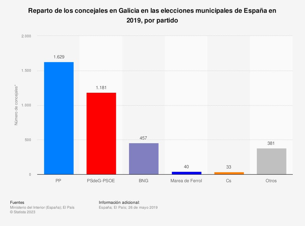 Estadística: Reparto de los concejales en Galicia en las elecciones municipales de España en 2019, por partido | Statista