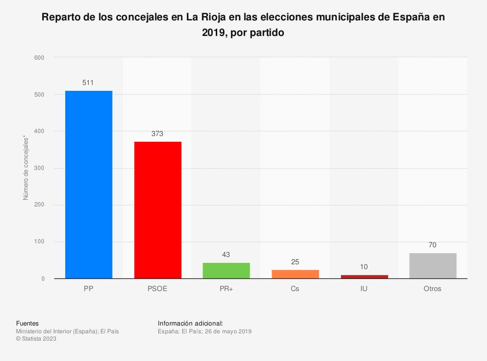 Estadística: Reparto de los concejales en La Rioja en las elecciones municipales de España en 2019, por partido | Statista