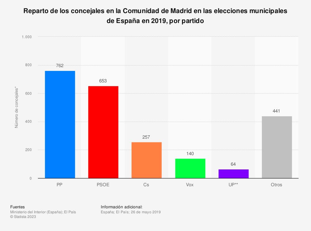 Estadística: Reparto de los concejales en la Comunidad de Madrid en las elecciones municipales de España en 2019, por partido | Statista