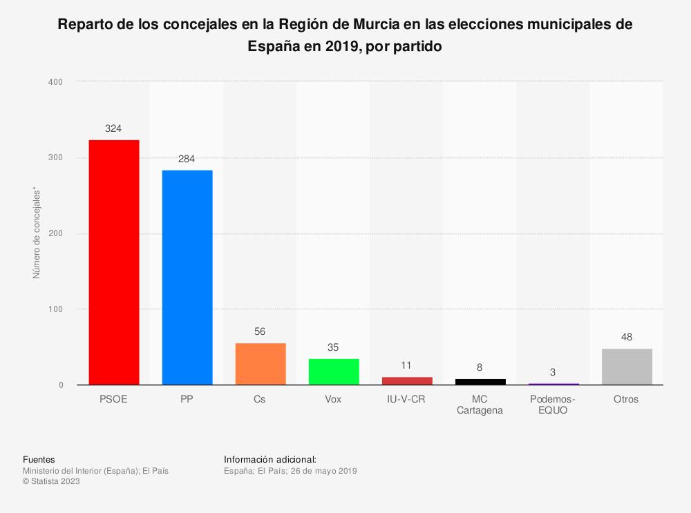 Estadística: Reparto de los concejales en la Región de Murcia en las elecciones municipales de España en 2019, por partido | Statista