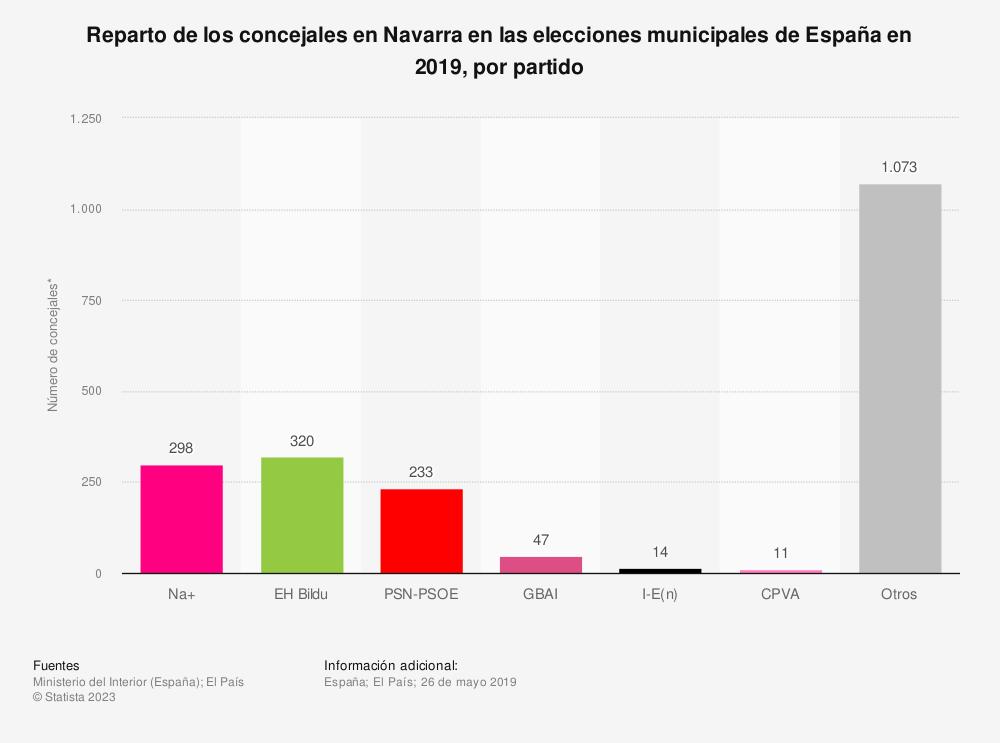 Estadística: Reparto de los concejales en Navarra en las elecciones municipales de España en 2019, por partido | Statista