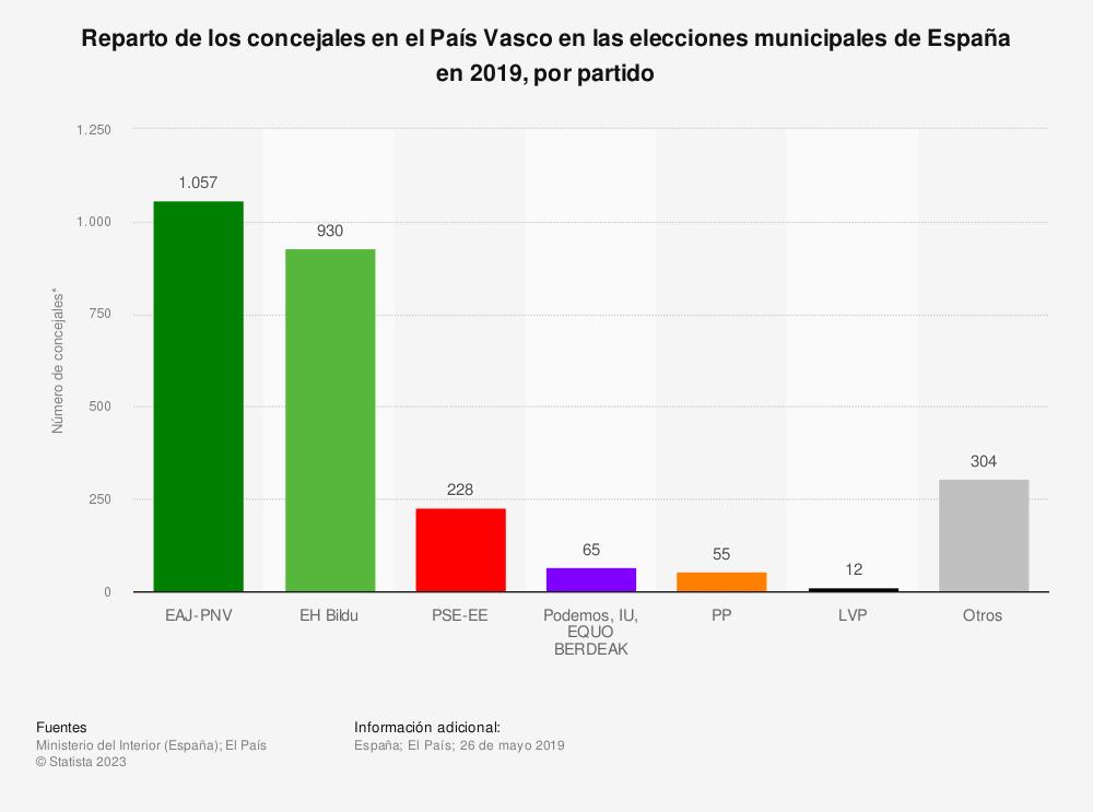 Estadística: Reparto de los concejales en el País Vasco en las elecciones municipales de España en 2019, por partido | Statista