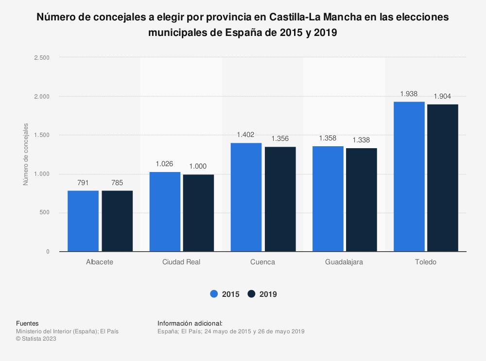 Estadística: Número de concejales a elegir por provincia en Castilla-La Mancha en las elecciones municipales de España de 2015 y 2019 | Statista
