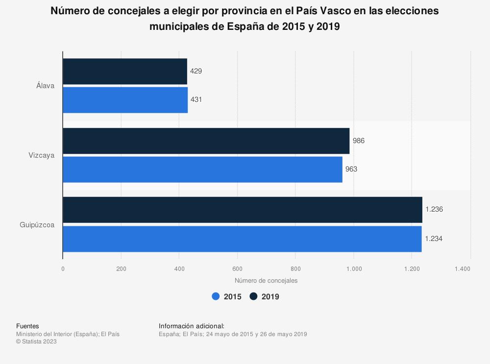 Estadística: Número de concejales a elegir por provincia en el País Vasco en las elecciones municipales de España de 2015 y 2019 | Statista
