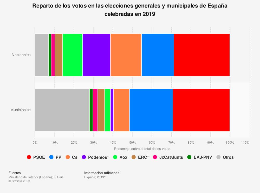 Estadística: Reparto de los votos en las elecciones generales y municipales de España celebradas en 2019 | Statista