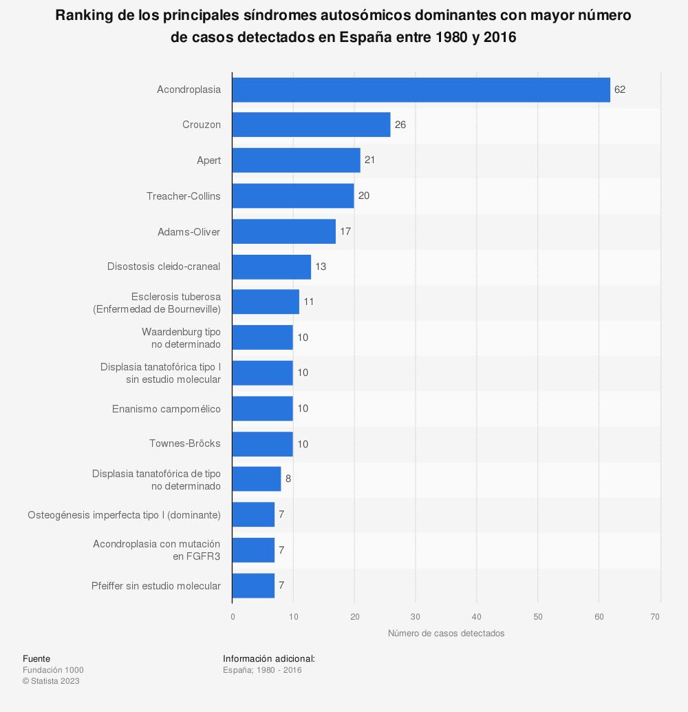 Estadística: Ranking de los principales síndromes autosómicos dominantes con mayor número de casos detectados en España entre 1980 y 2016 | Statista
