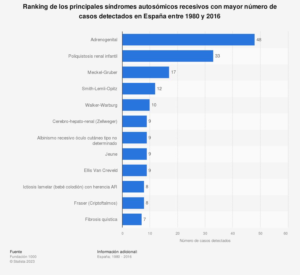 Estadística: Ranking de los principales síndromes autosómicos recesivos con mayor número de casos detectados en España entre 1980 y 2016 | Statista