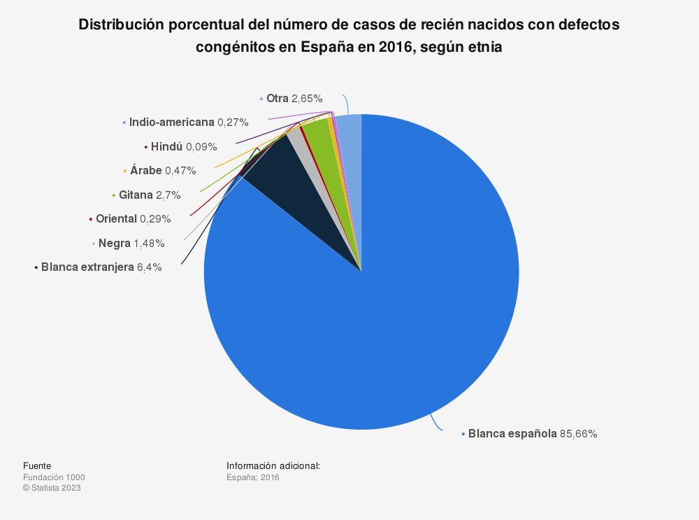 Estadística: Distribución porcentual del número de casos de recién nacidos con defectos congénitos en España en 2016, según etnia | Statista