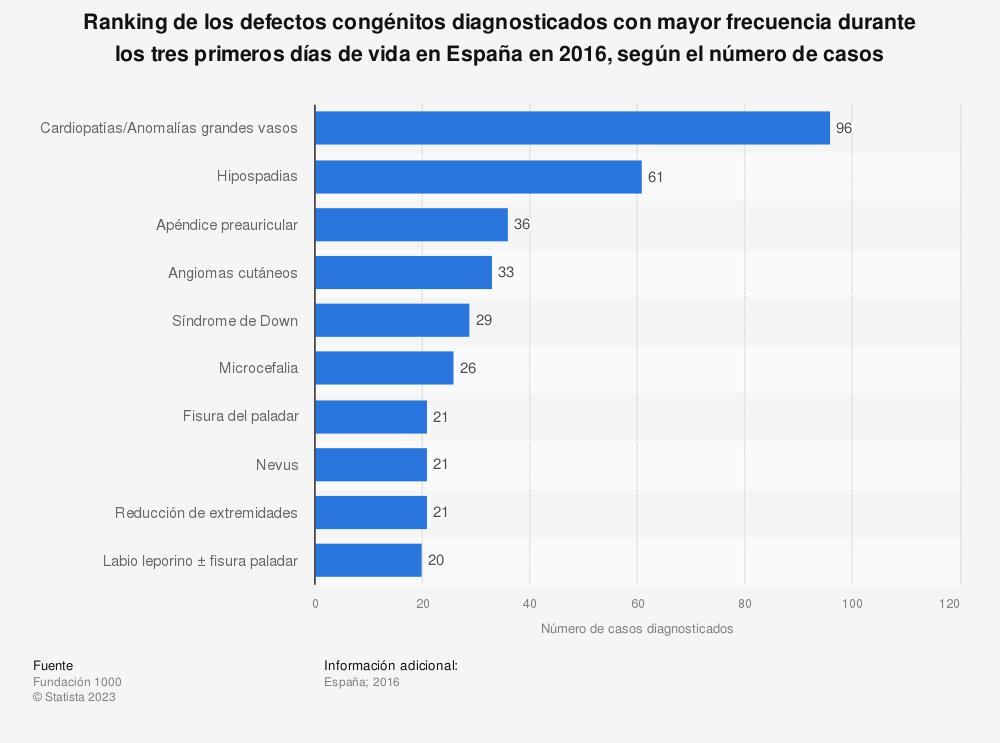 Estadística: Ranking de los defectos congénitos diagnosticados con mayor frecuencia durante los tres primeros días de vida en España en 2016, según el número de casos | Statista