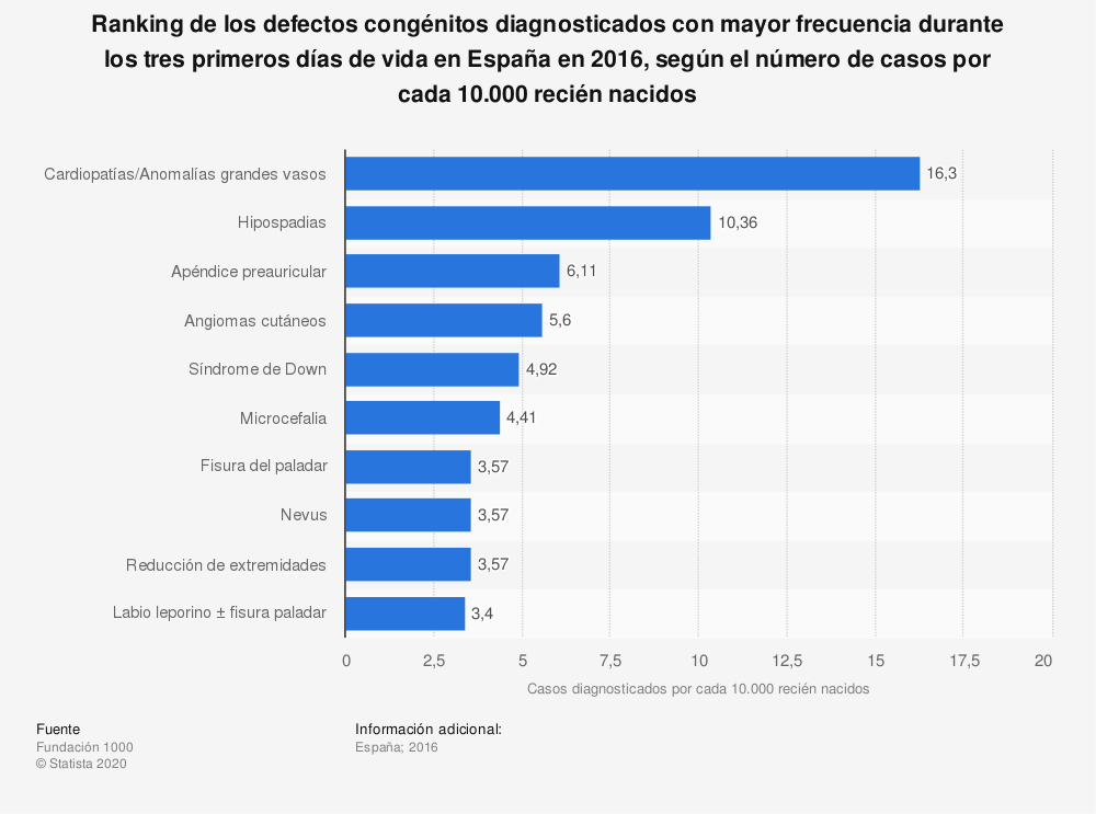 Estadística: Ranking de los defectos congénitos diagnosticados con mayor frecuencia durante los tres primeros días de vida en España en 2016, según el número de casos por cada 10.000 recién nacidos | Statista