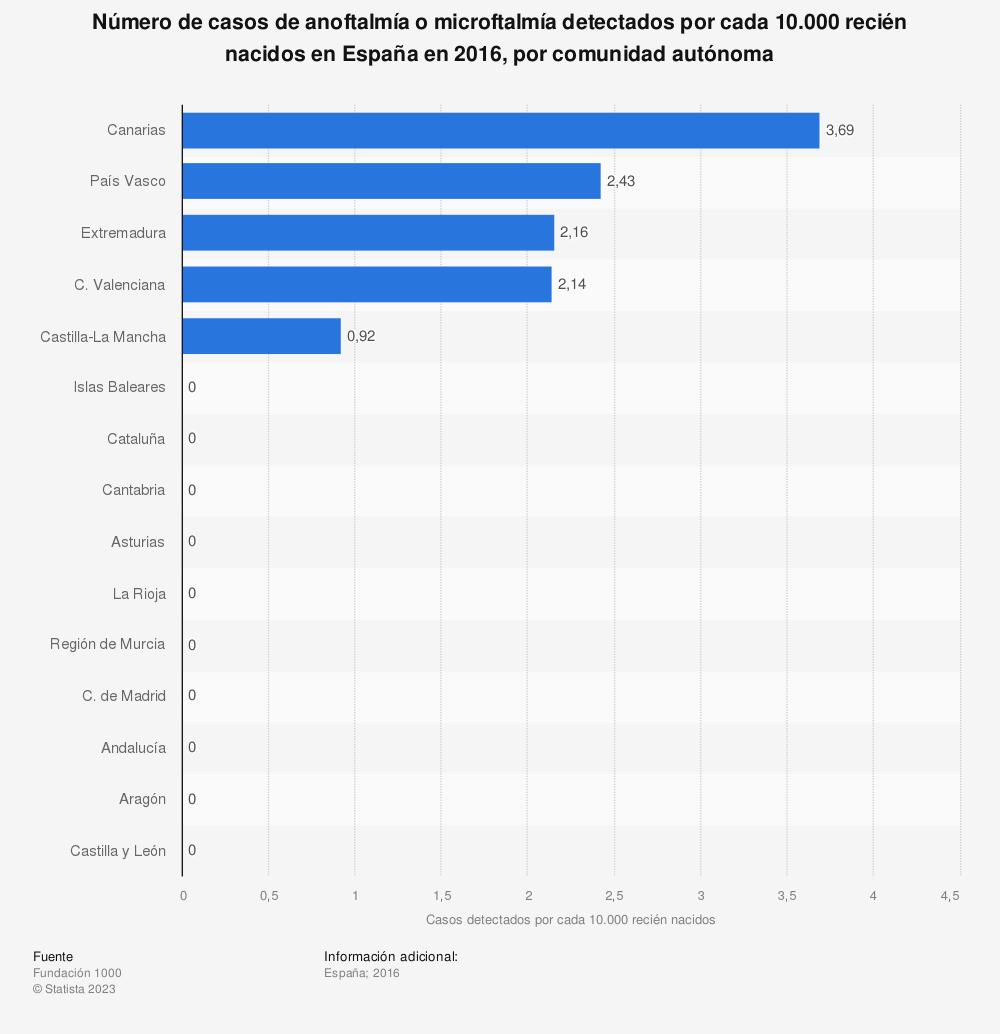 Estadística: Número de casos de anoftalmía o microftalmía detectados por cada 10.000 recién nacidos en España en 2016, por comunidad autónoma | Statista