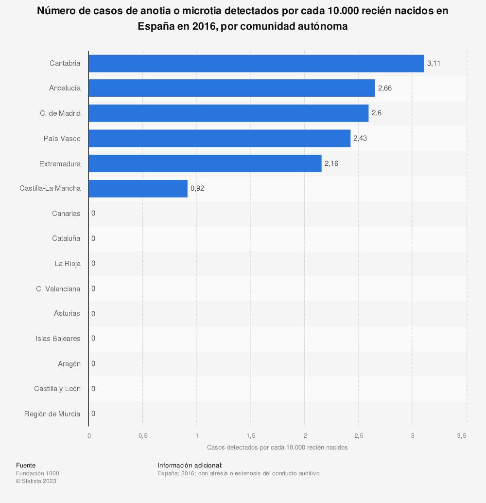Estadística: Número de casos de anotia o microtia detectados por cada 10.000 recién nacidos en España en 2016, por comunidad autónoma | Statista