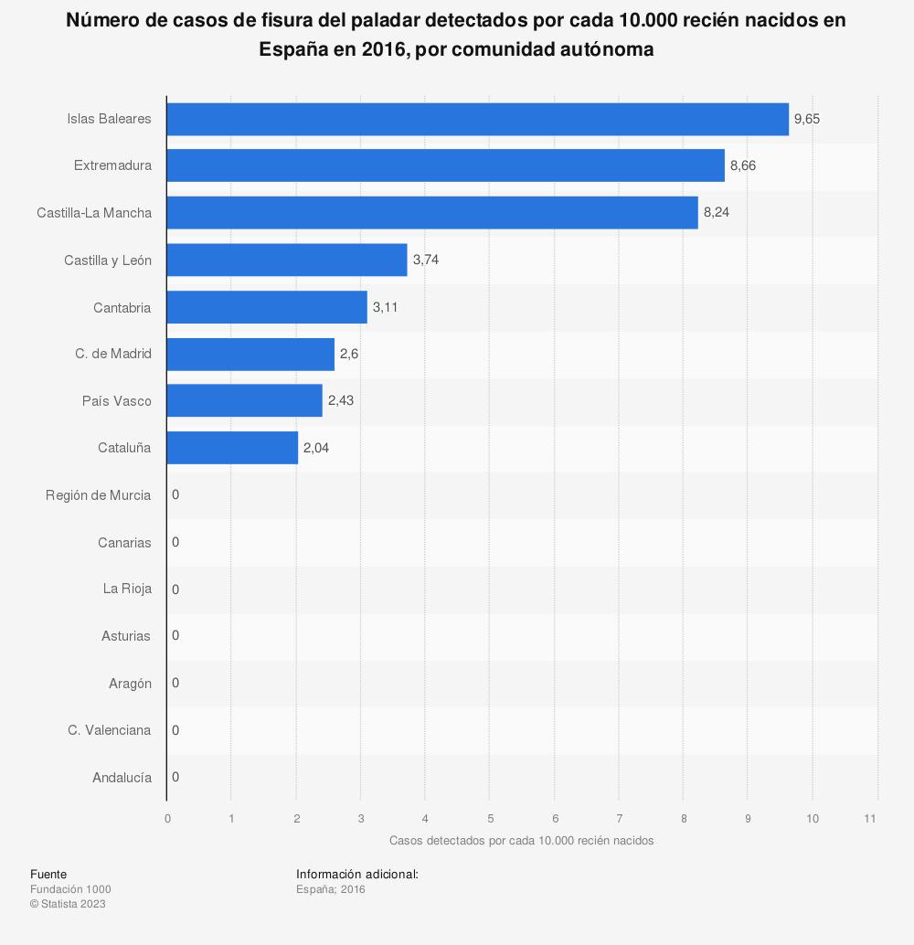 Estadística: Número de casos de fisura del paladar detectados por cada 10.000 recién nacidos en España en 2016, por comunidad autónoma | Statista