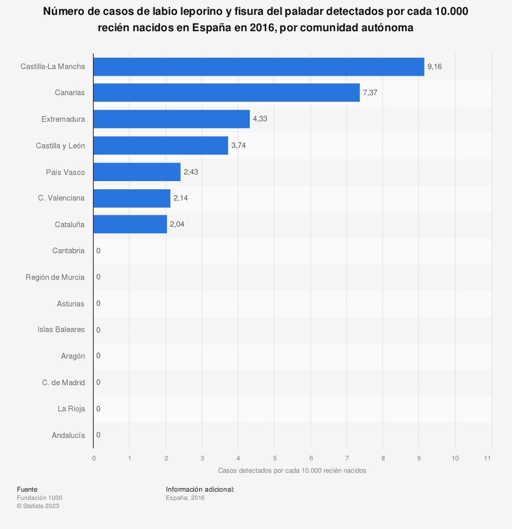 Estadística: Número de casos de labio leporino y fisura del paladar detectados por cada 10.000 recién nacidos en España en 2016, por comunidad autónoma | Statista