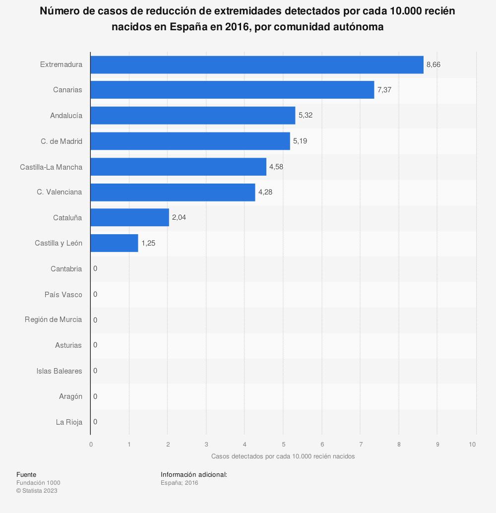 Estadística: Número de casos de reducción de extremidades detectados por cada 10.000 recién nacidos en España en 2016, por comunidad autónoma | Statista