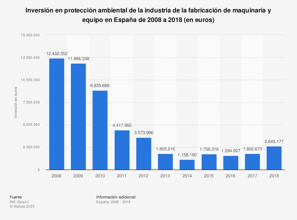 Estadística: Inversión en protección ambiental de la industria de la fabricación de maquinaria y equipo en España de 2008 a 2018 (en euros) | Statista