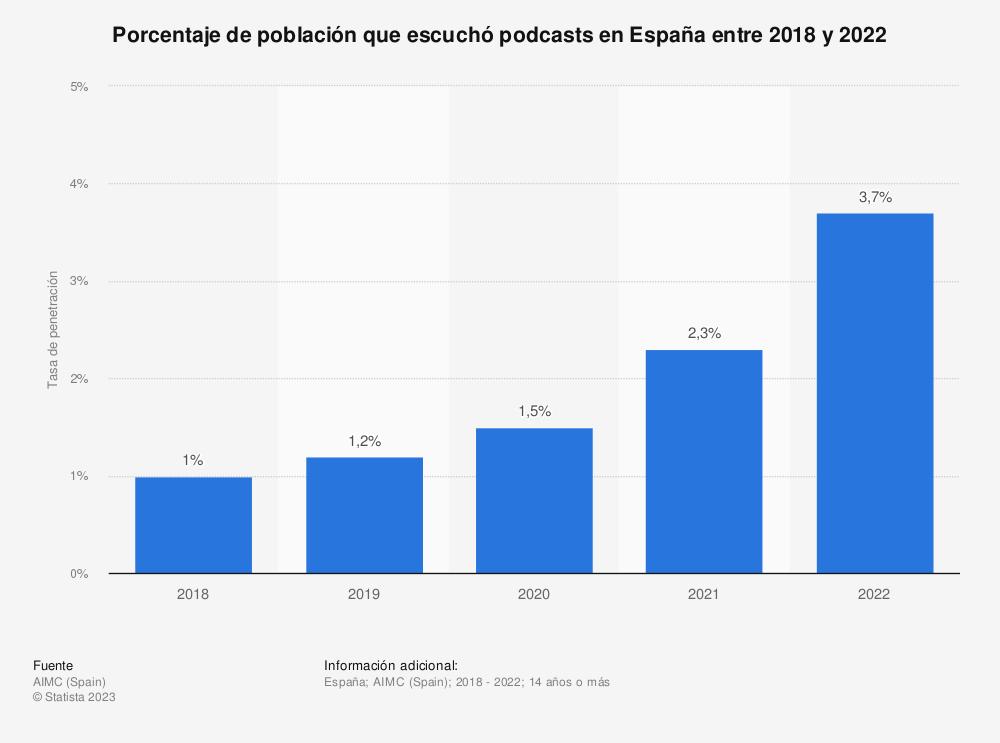 Estadística: Porcentaje de población que escuchó contenido en formato audio a través de Internet en España entre 2016 y 2020 | Statista