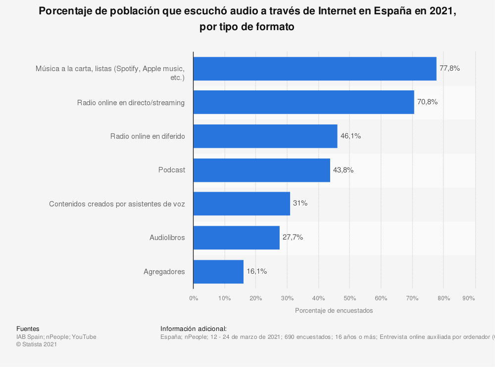 Estadística: Porcentaje de población que escuchó audio a través de Internet en España en 2021, por tipo de formato | Statista