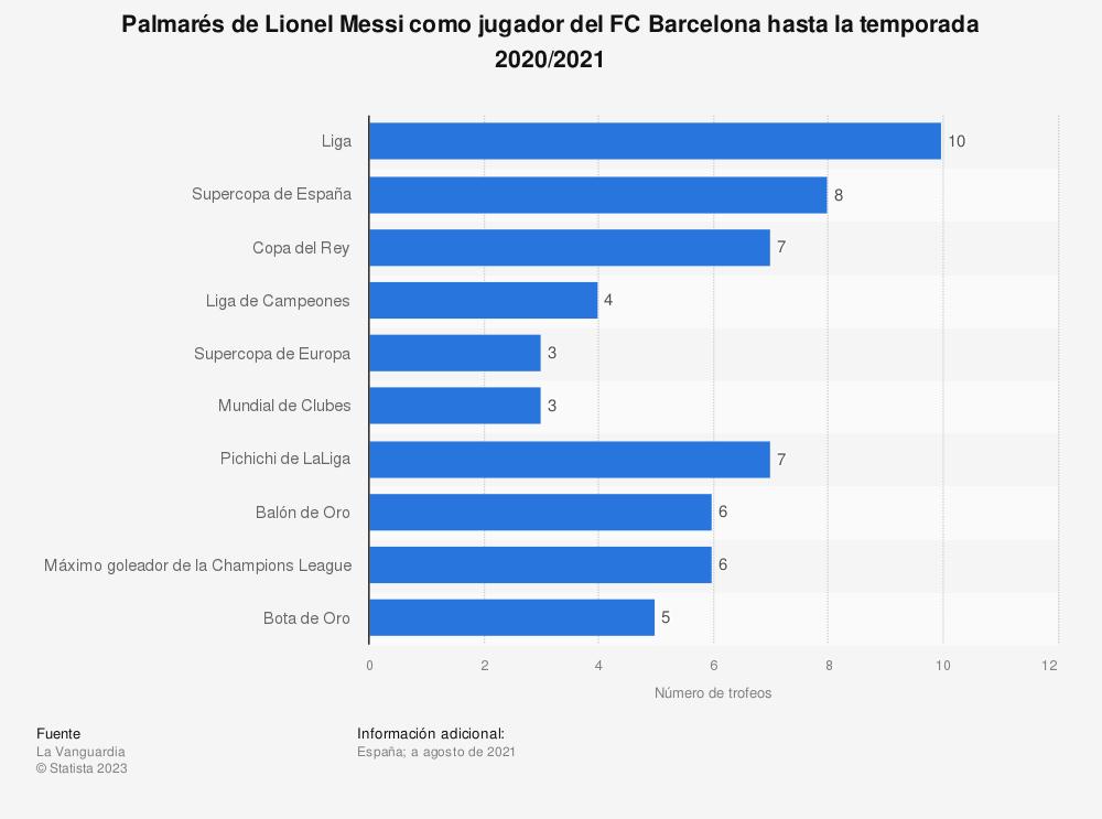 Estadística: Palmarés de Lionel Messi como jugador del FC Barcelona hasta la temporada 2018/2019 | Statista
