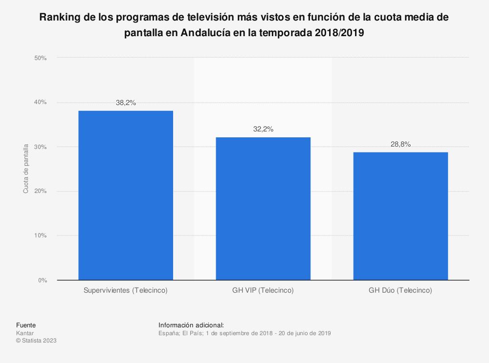 Estadística: Ranking de los programas de televisión más vistos en función de la cuota media de pantalla en Andalucía en la temporada 2018/2019 | Statista