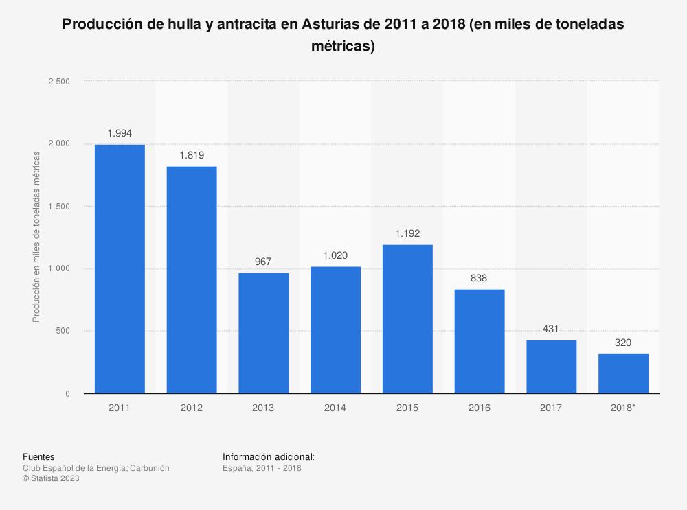 Estadística: Producción de hulla y antracita en Asturias de 2011 a 2018 (en miles de toneladas métricas) | Statista