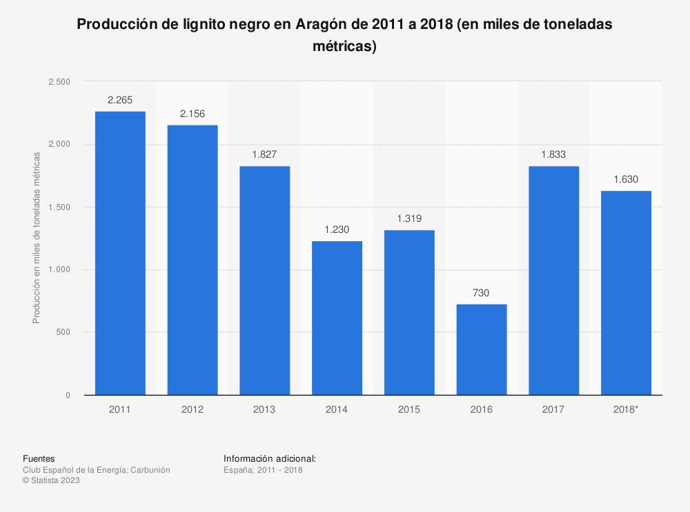 Estadística: Producción de lignito negro en Aragón de 2011 a 2018 (en miles de toneladas métricas) | Statista