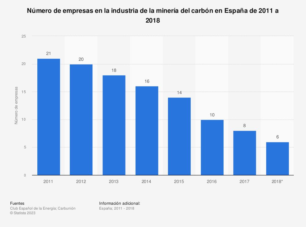 Estadística: Número de empresas en la industria de la minería del carbón en España de 2011 a 2018 | Statista