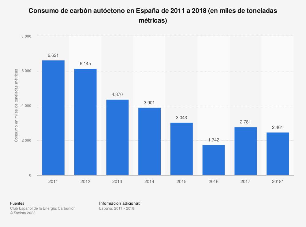 Estadística: Consumo de carbón autóctono en España de 2011 a 2018 (en miles de toneladas métricas) | Statista