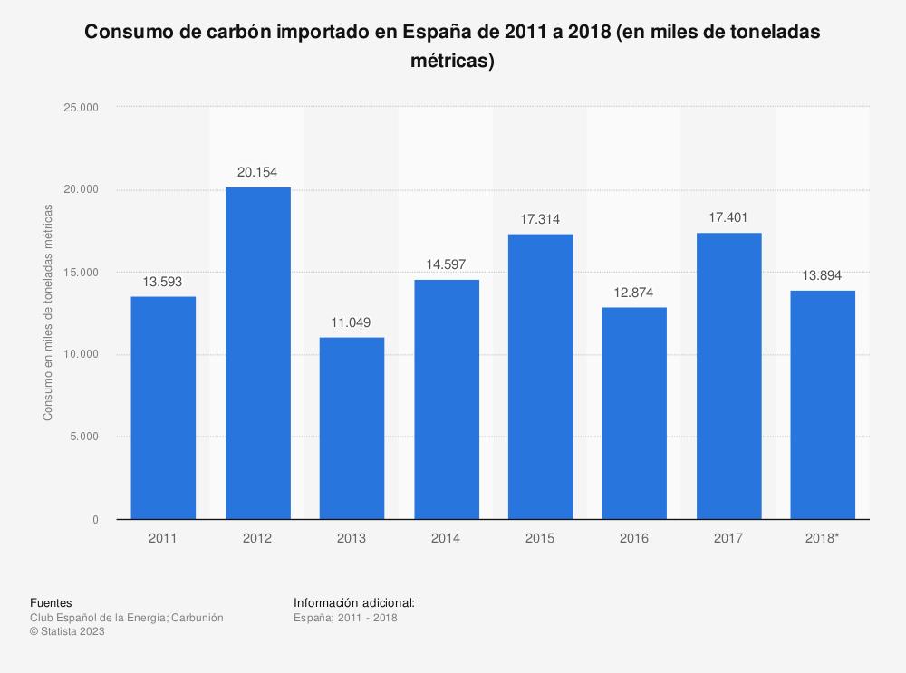 Estadística: Consumo de carbón importado en España de 2011 a 2018 (en miles de toneladas métricas) | Statista