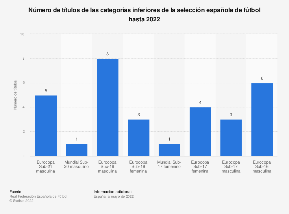 Estadística: Número de títulos de las categorías inferiores de la selección española de fútbol hasta julio de 2019 | Statista