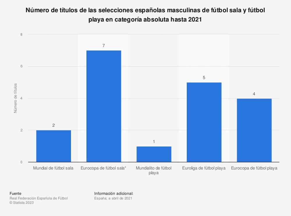 Estadística: Número de títulos de las selecciones españolas masculinas de fútbol sala y fútbol playa en categoría absoluta hasta 2021 | Statista