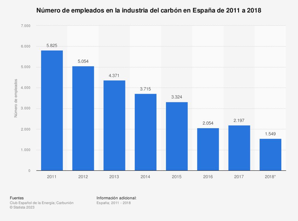 Estadística: Número de empleados en la industria del carbón en España de 2011 a 2018 | Statista