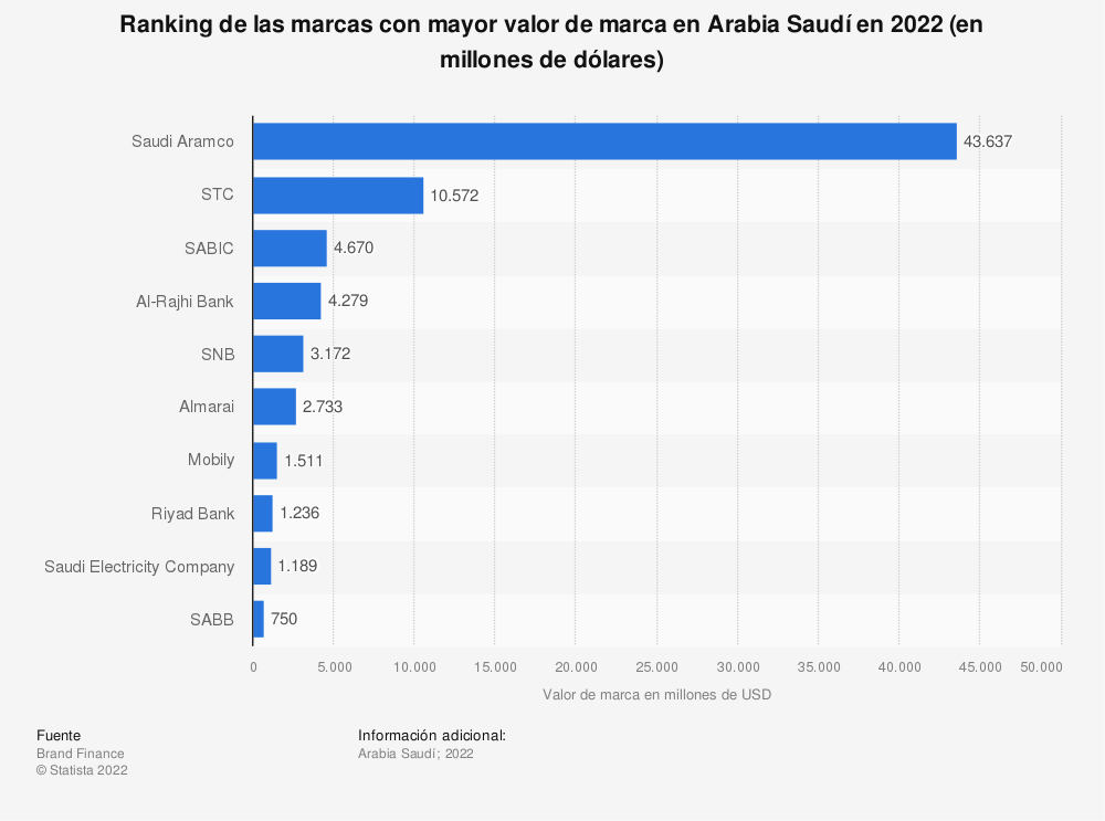 Estadística: Ranking de las marcas con mayor valor de marca en Arabia Saudí en 2019 (en millones de dólares) | Statista