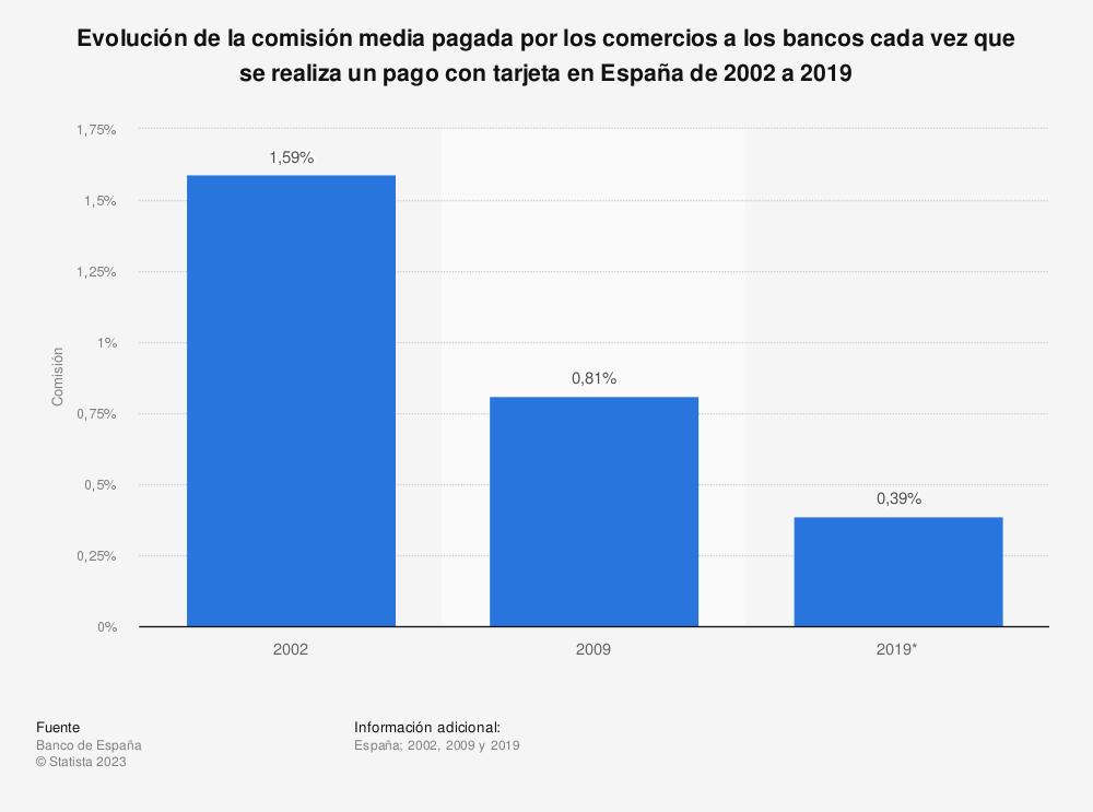 Estadística: Evolución de la comisión media pagada por los comercios a los bancos cada vez que se realiza un pago con tarjeta en España de 2002 a 2019 | Statista