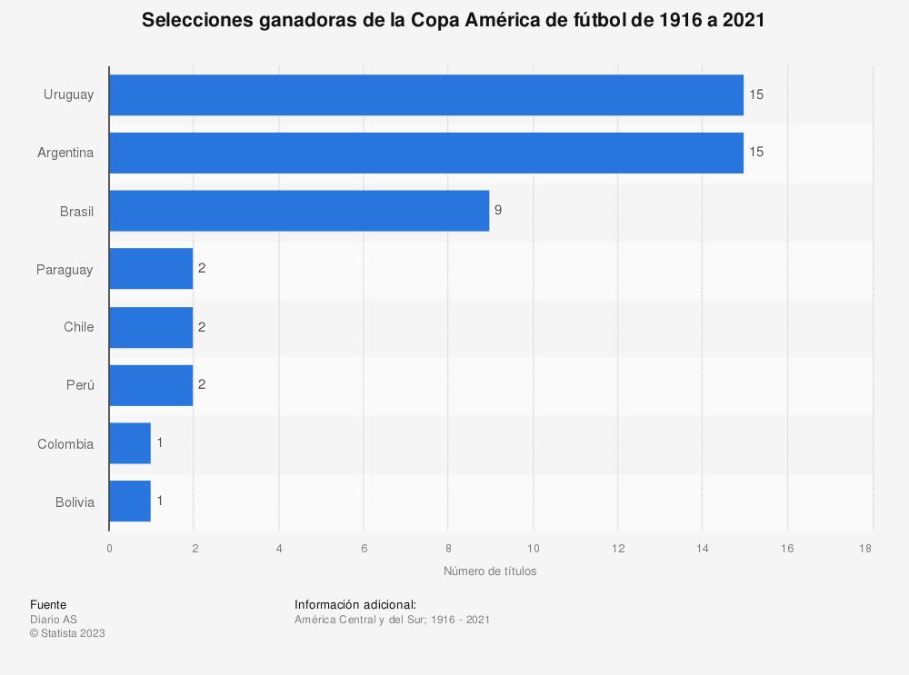 Estadística: Selecciones ganadoras de la Copa América de fútbol de 1916 a 2021   Statista